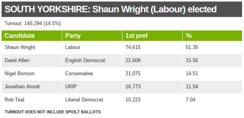 South Yorkshire PCC results Nov 2012