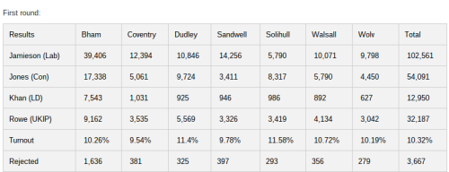 WestMids PCC by-election results